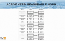 Active Verb; Measurable Noun
