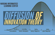 Diffusion of Innovation Theory