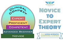 Novice to Expert Theory